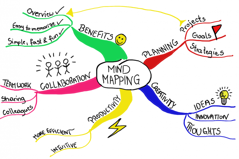 My Favourite Mindmapping Tool